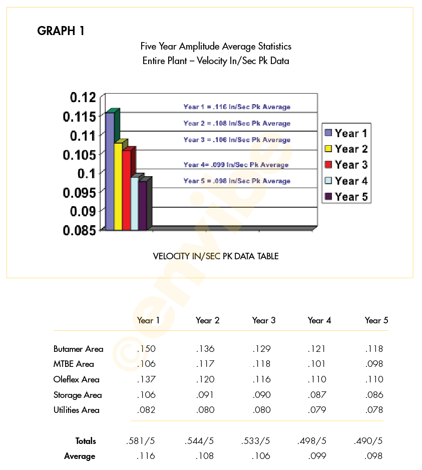 EnVibe-Inc-Predictive-Maintenance-Five-Year-Study_Graph-1