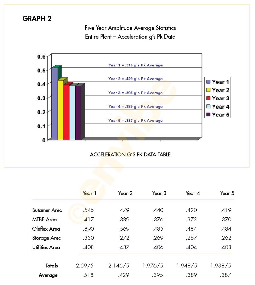 EnVibe-Inc-Predictive-Maintenance-Five-Year-Study_Graph-2
